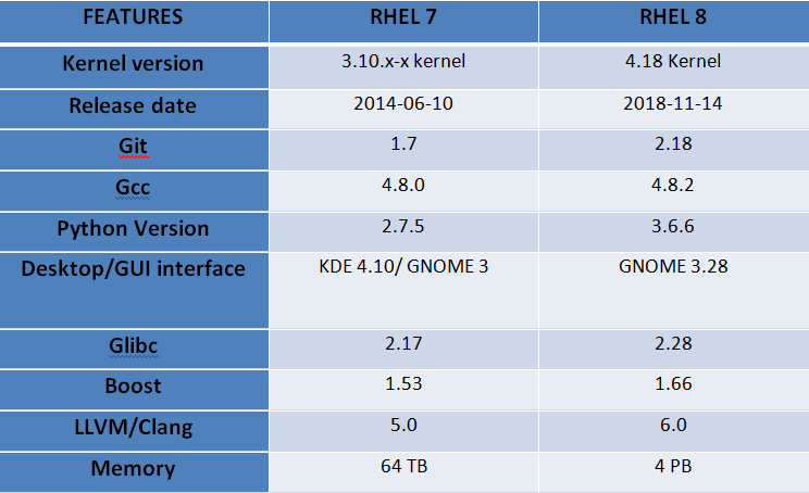 RHEL 8 Features / Difference between RHEL 7 and RHEL 8 « ITSKILLING
